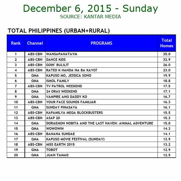 Kantar Media National TV Ratings - Dec. 6, 2015