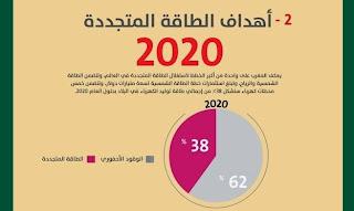 أهداف الطاقة المتجدد 2020