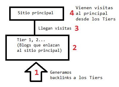 tier backlinks automaticos