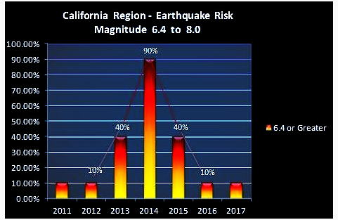 figure 1 depicts the gwo annual prediction risk in percent for an earthquake of magnitude 6 4 or greater for each year from 2011 into 2017