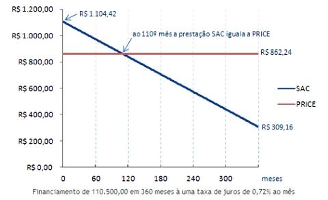 Tabela Sac e Price