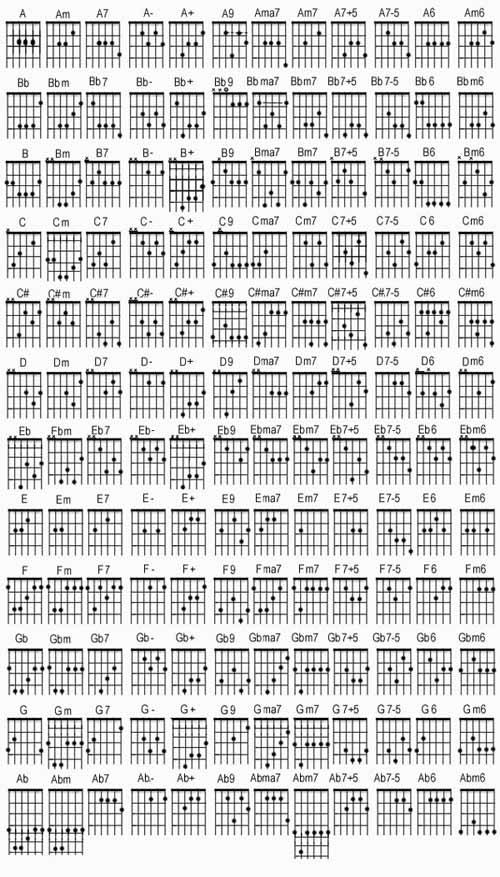 Gambar Chord Gitar | Auto Design Tech