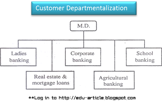 Departmentalization by Customer group
