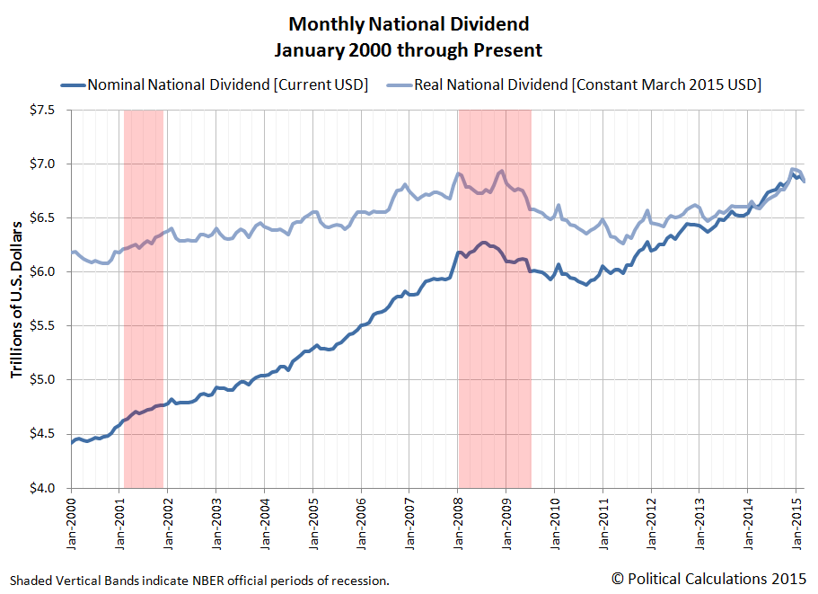 Monthly Nominal and Real National Dividend, January 2000 through March 2015