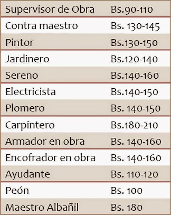 Construcciones en bolivia enero 2015 for Precio mano de obra construccion