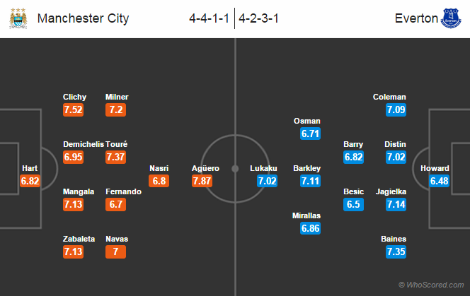 Possible Line-ups, Manchester City vs Everton