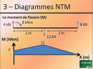 Calcule des poutres NTM