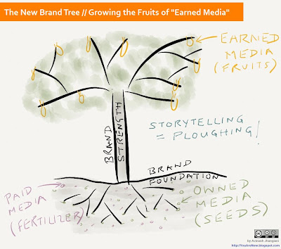 new brand tree - paid owned earned media