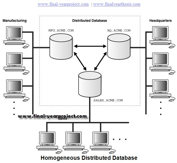 mmis 630 database systems final This course will cover database management system (dbms) concepts,  team  skills: the final project for the course will involve student teams  all homeworks  must be submitted through the mis 630 moodle web site.