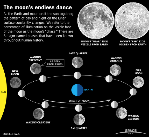 kinds of moons - photo #24