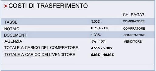 tasse immobile Dominicana