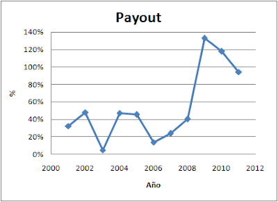 Payout Acciona