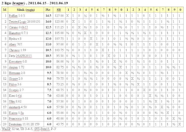 Jurek Chess Ranking (JCR) - Page 6 2liga15.06.2011