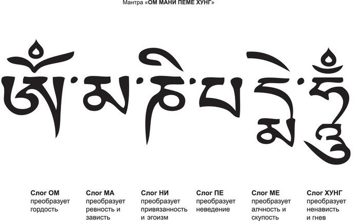 Мандала Надписи для тату с переводом на
