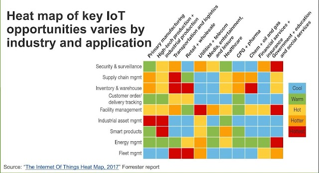 Heat map of key IoT opportunities varies by industry and application