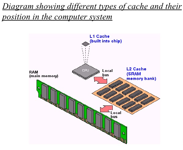 Works and Types of Cache Memory
