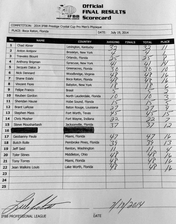 Cartão de pontuação oficial do Prestige Crystal Cup mostra a classificação dos atletas Foto: IFBB Professional League