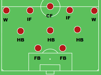 Historical Football Formation 2-3-5 Pyramid