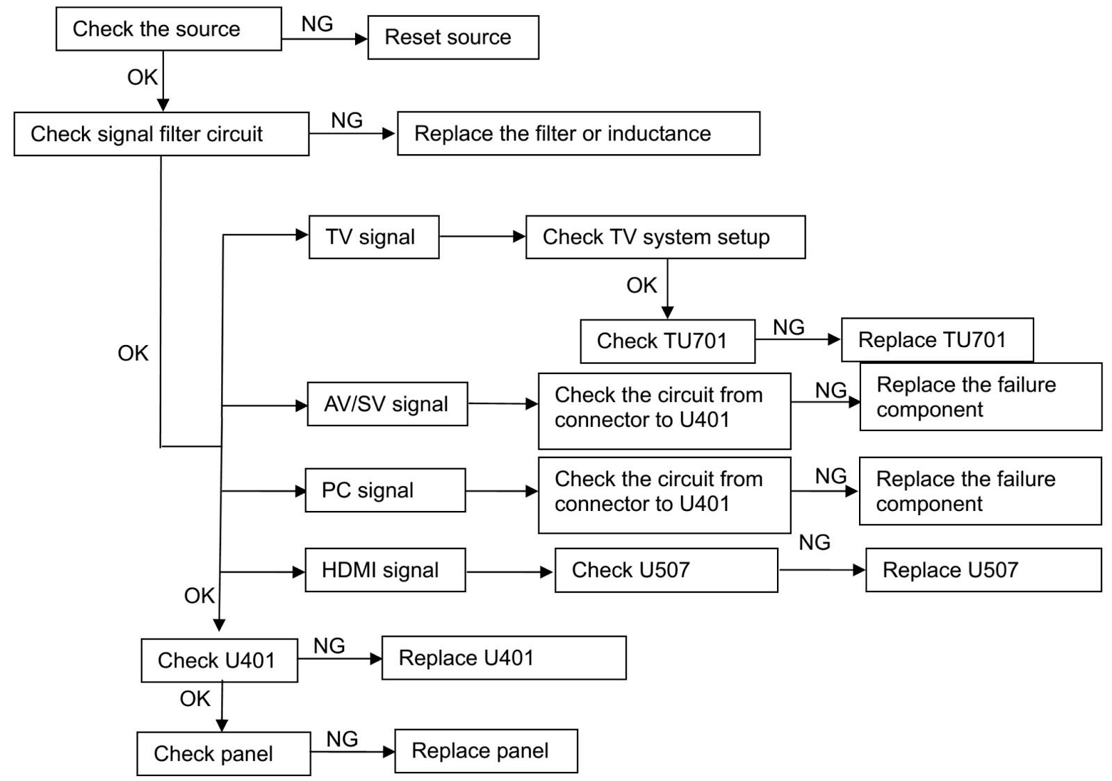 Lennox Heat Pump Troubleshooting Guide
