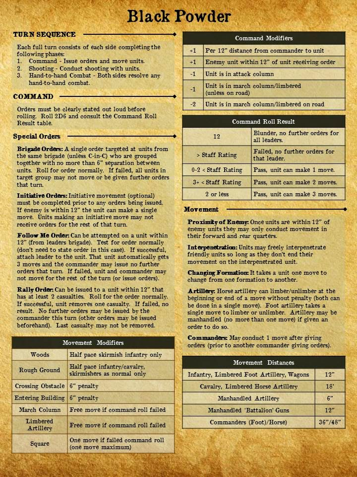 jay s wargaming madness black powder quick reference sheets