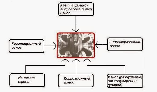 Схема общего износа