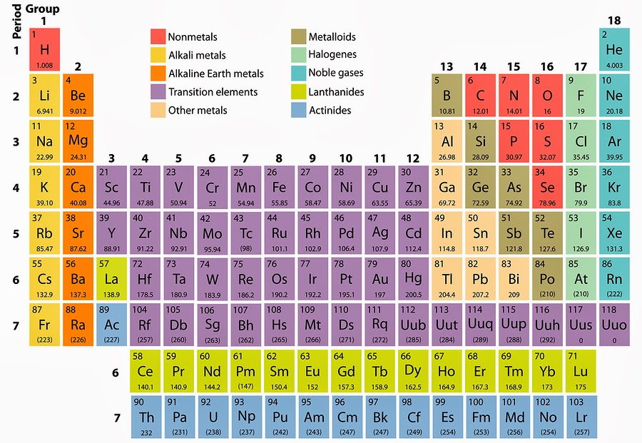 Chemie column water 3 overeenkomsten ijs en diamant for 99 periodic table