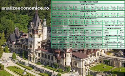 Indicatori turismul României în 2012 - 2013