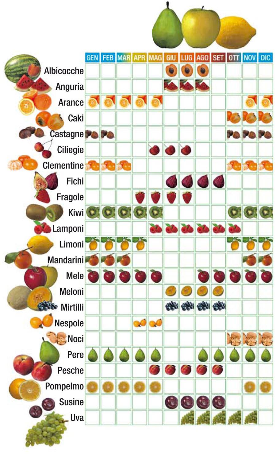 Calendario frutta