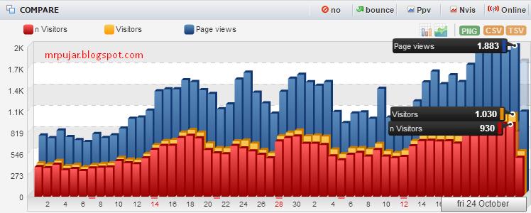 trafik pengunjung blog yang banyak