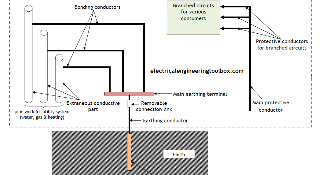 common terms used in earthing  grounding of installations