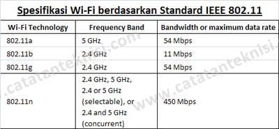 IEEE 802.11 tabel