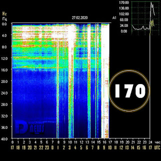 WOW! Schumann Resonanz am 27.02.2020 - Eine Spitze von 170 Hz!!!