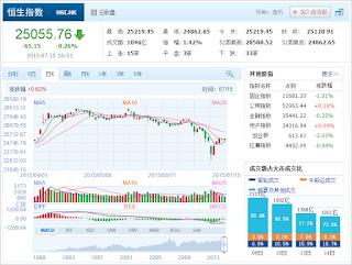 中国株コバンザメ投資 香港ハンセン指数20150715