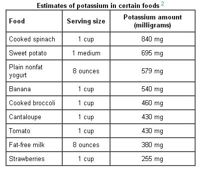 Foods High In Potassium Chart
