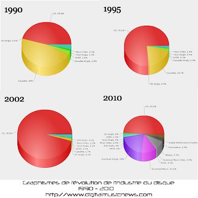 évolution de l'industrie du disque de 1990 à 2010