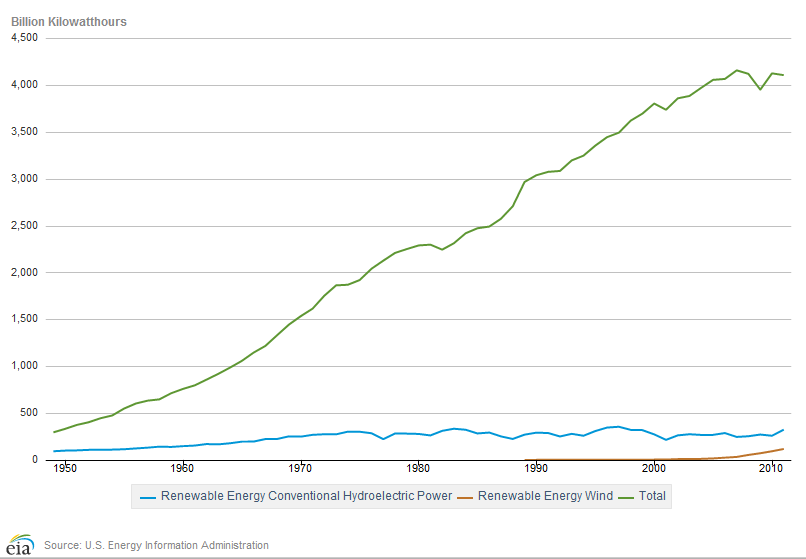 green risks  2011 u s  electrical power generation by fuel