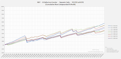 Iron Condor Equity Curves RUT 59 DTE 8 Delta Risk:Reward Exits