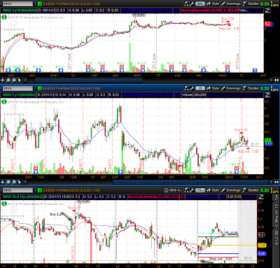 $SNSS - 15/21.11.13