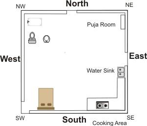 Kitchen Sink Position Vastu
