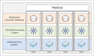 Hadoop Taking the Mystery out of Big Data