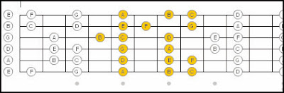 Mixing Major Minor Pentatonic Scales