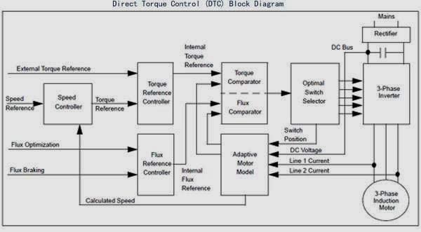 controles el u00e9ctricos  tipos de diagrama