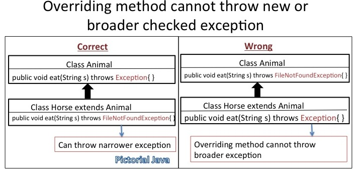 overriding and exceptions in java