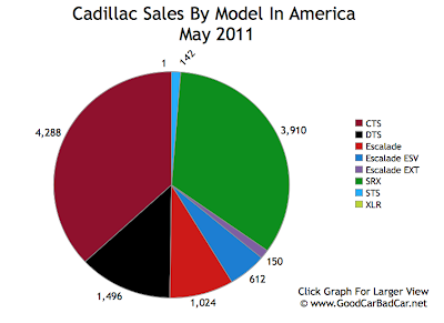Cadillac Sales Chart USA May 2011