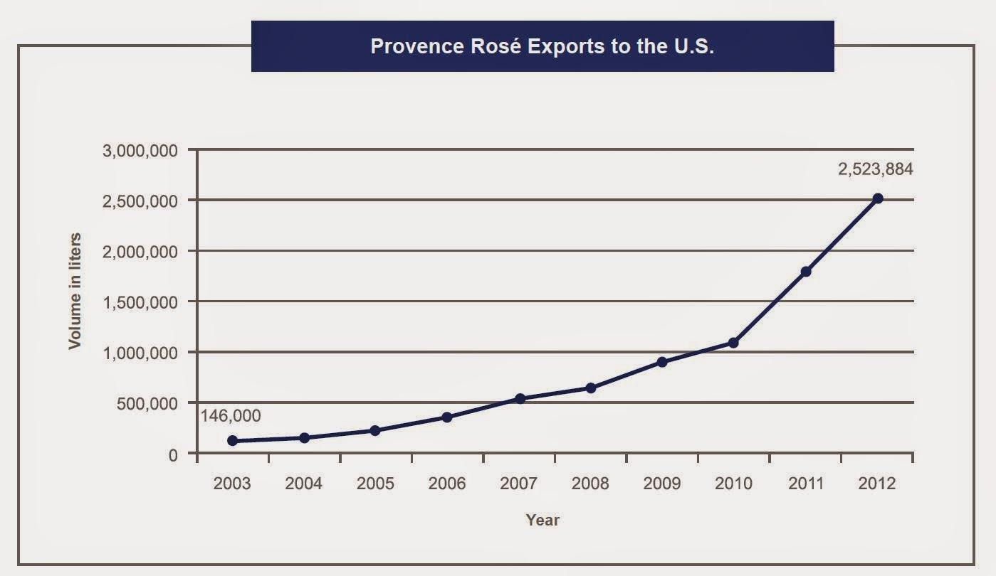 Imagen-Importación-Vinos-Rosados-EEUU