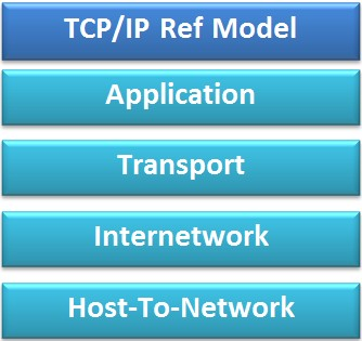 BCA: Explain the TCP/IP Reference Model with diagram