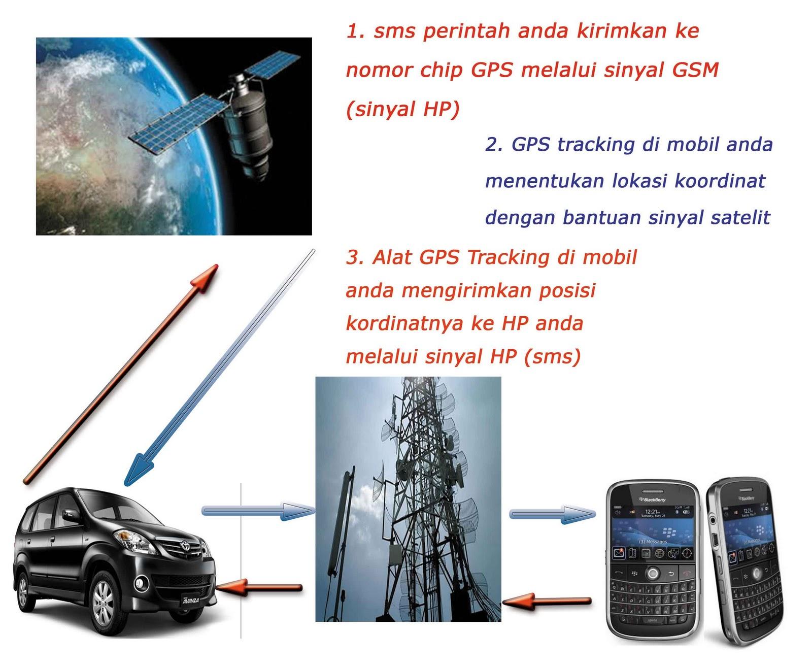 Pemasangan Gps Tracker Jual Gps Mobil Murah