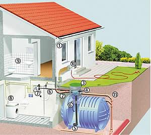 Agua que no has de beber a reutilizar se ha dicho for Como arreglar una cisterna de doble carga