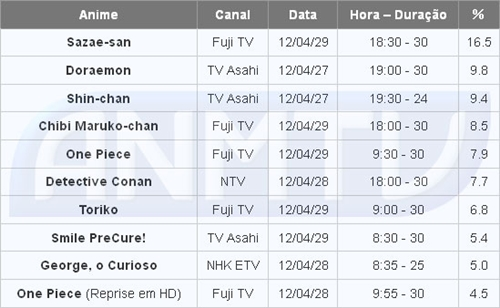 Audiência dos animes na TV de 23 a 29 de abril de 2012