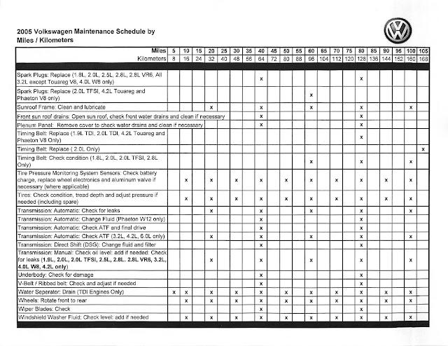 Tamerlane S Thoughts Volkswagen Maintenance Schedule